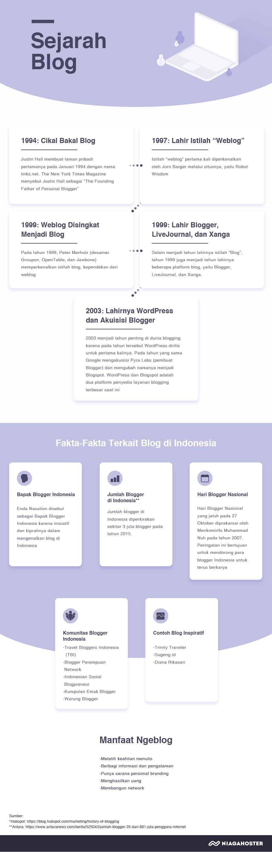 blog adalah infografik