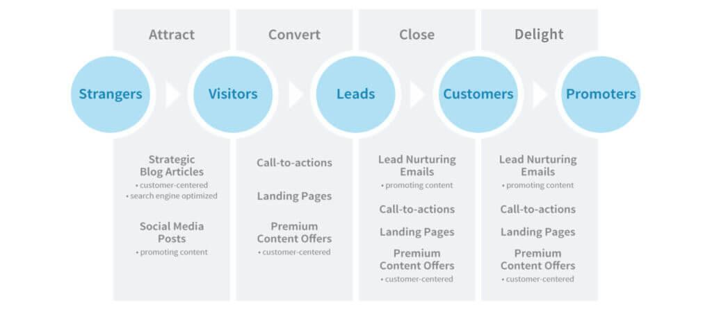 metodologi inbound marketing