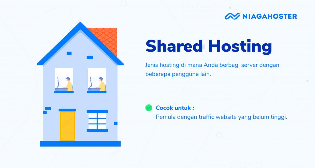 Jenis layanan hosting - ilustrasi shared hosting