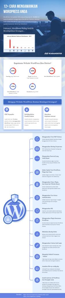 Contoh Infografis yang dibuat oleh Niagahoster