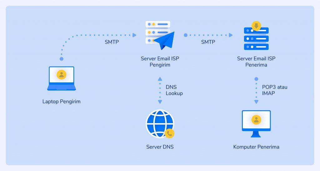 Protokol Mail Server