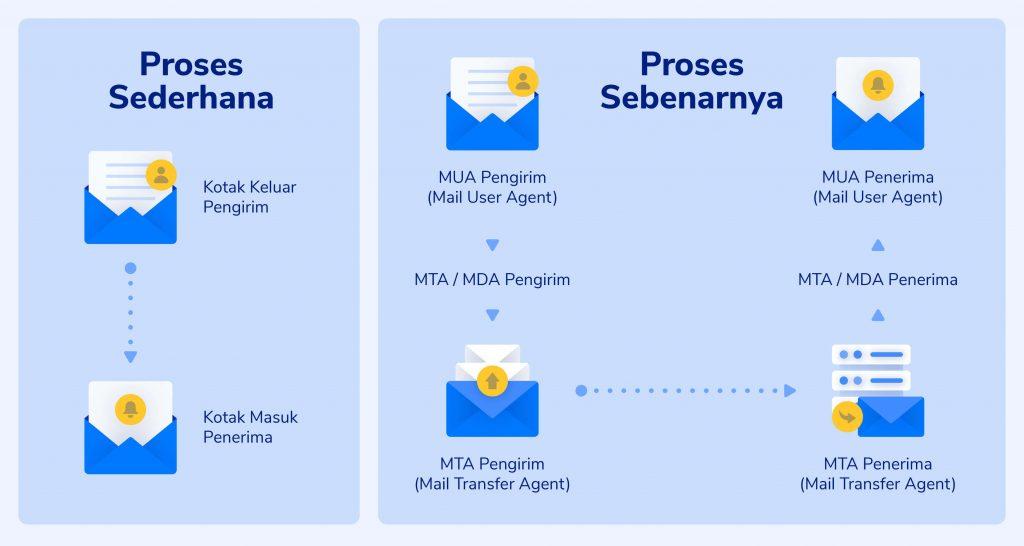 Komponen Mail Server