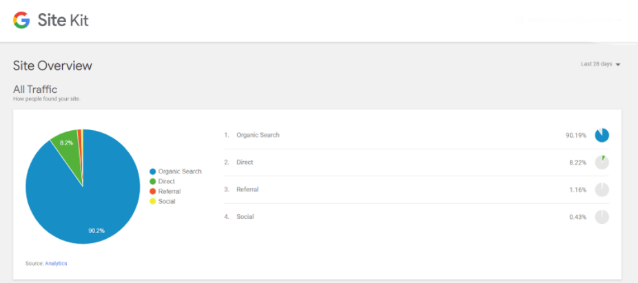 fitur all traffic di plugin Google Site Kit integrasi Google Analytics