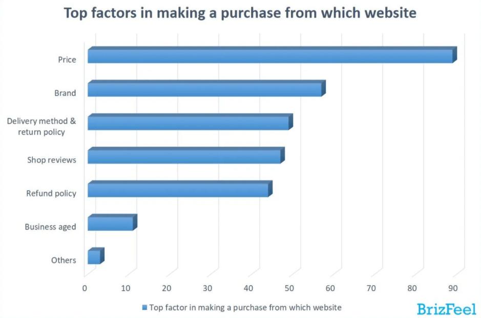 pengaruh brand untuk go online perusahaan