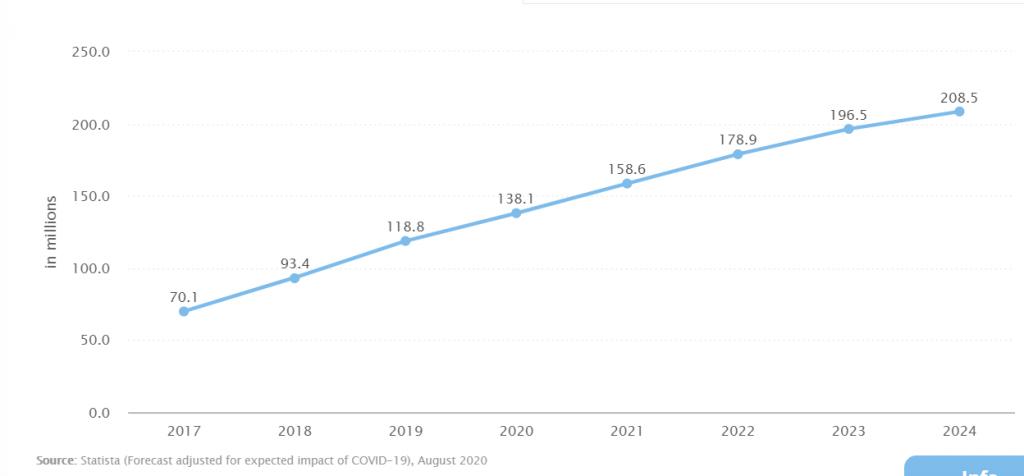 peluang dan potensi pangsa pasar go online di Indonesia