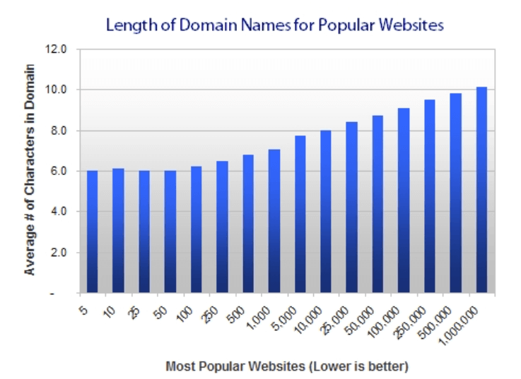 nama perusahaan sangat berpengaruh pada domain website