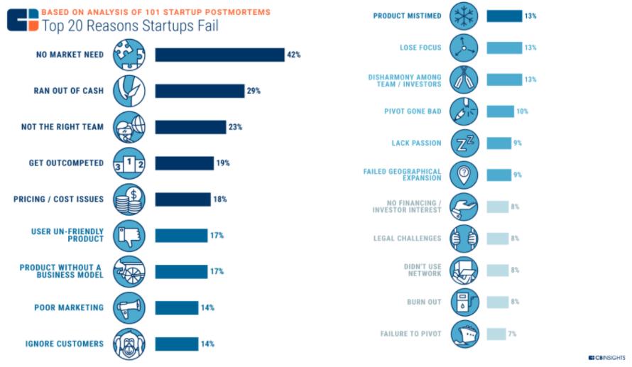 faktor-faktor kegagalan startup