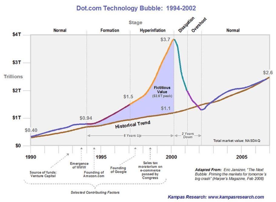sejarah startup pada masa gelembung dot-com atau bubble dot-com