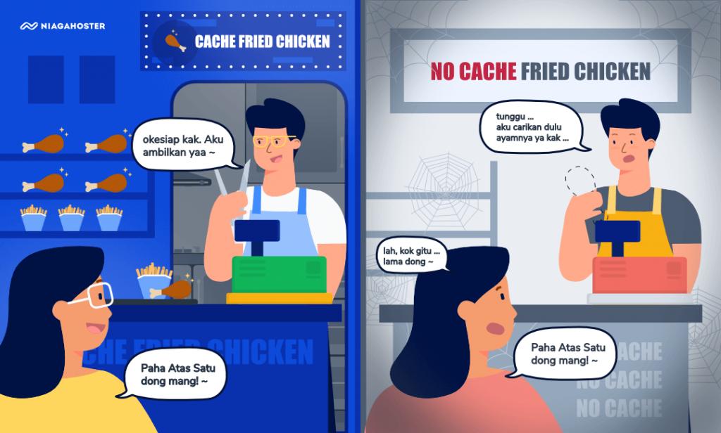 Cara Kerja Cache