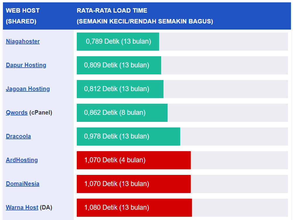 akses website tercepat dengan page load time terbaik