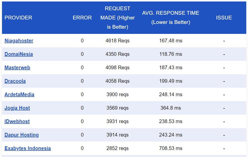 akses website tercepat dengan load impact terstabil