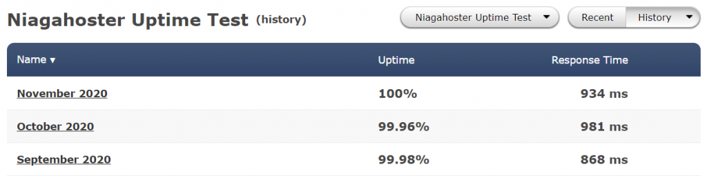 niagahoster uptime test