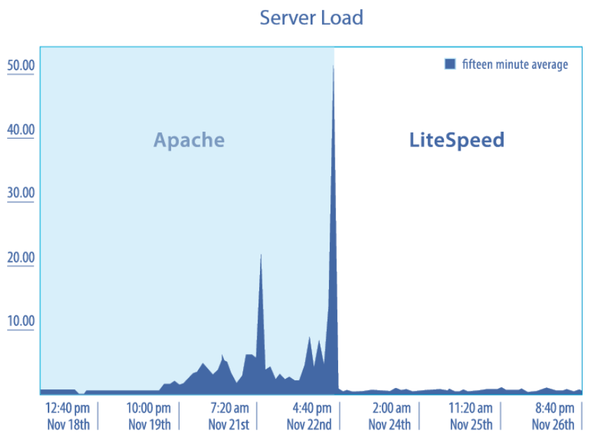 server load litespeed web server