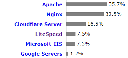 market share web server