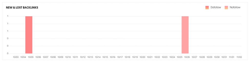 statistik real time UberSuggest