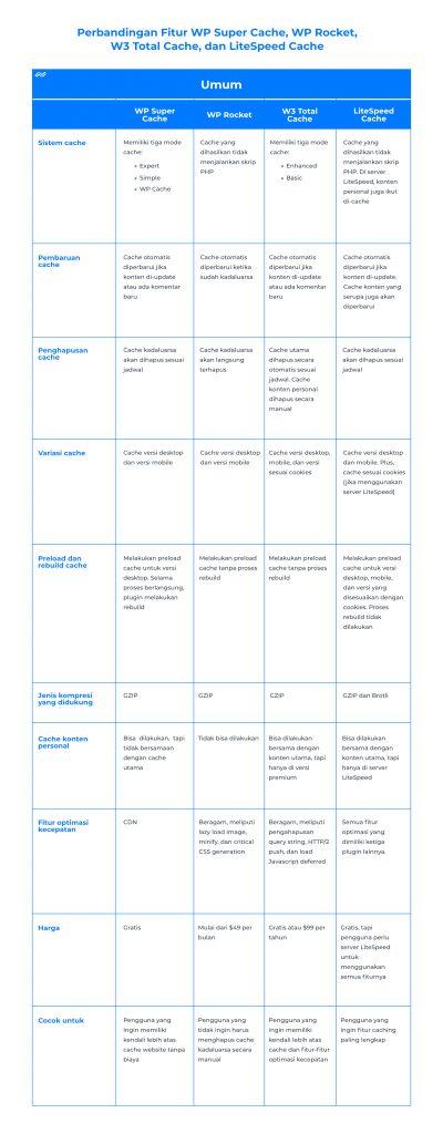 Tabel perbandingan fitur umum plugin cache