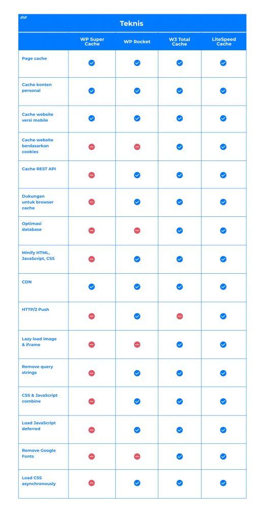 Tabel perbandingan fitur teknis plugin cache