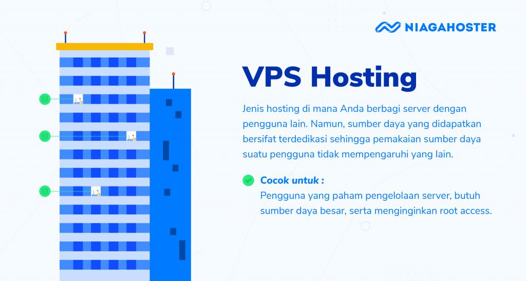 profil vps hosting