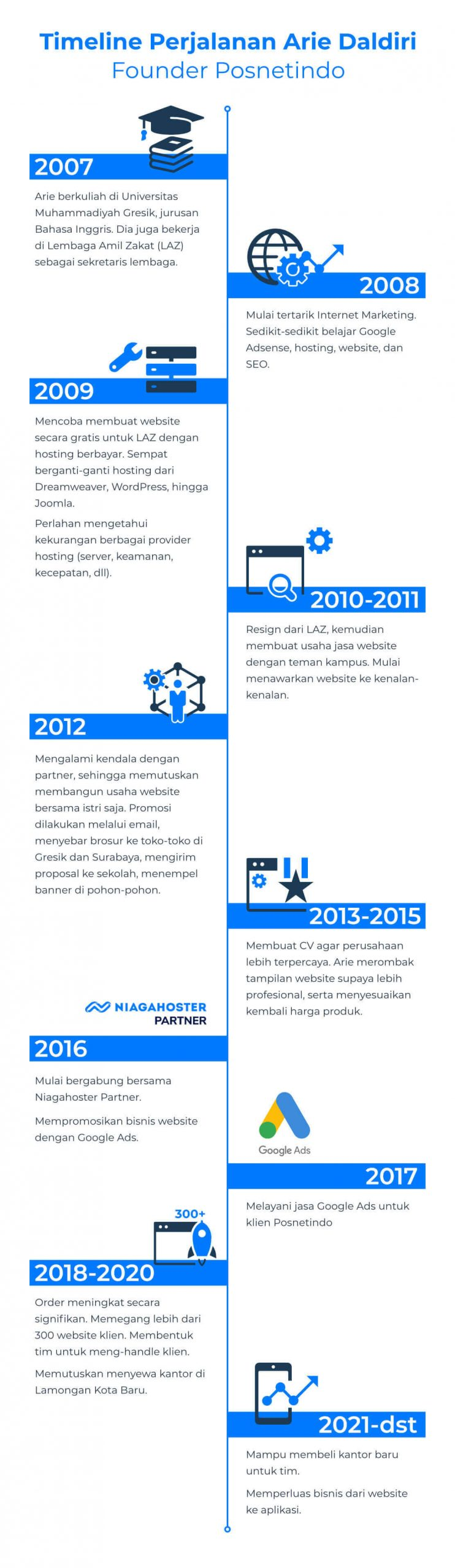 Timeline Perjalanan Arie Daldiri, Founder Posnetindo