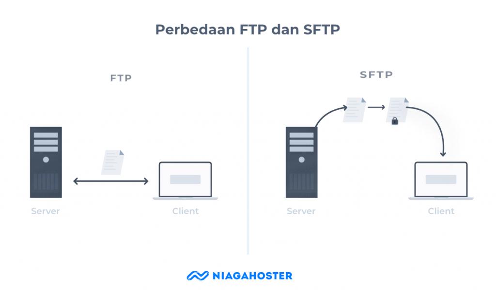 Perbedaan SFTP dan FTP