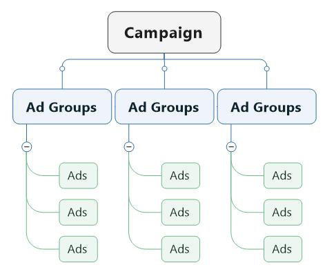 struktur-dasar-tiktok-ads