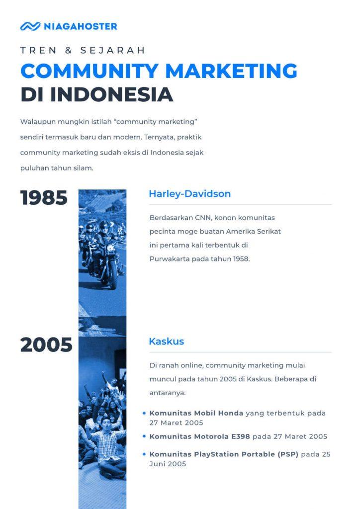 [Infografis] Tren dan Sejarah Community Marketing di Indonesia