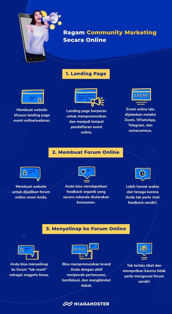 [Infografis] Ragam Community Marketing Secara Online