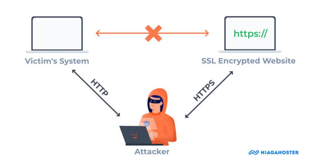 Ilustrasi Serangan SSL Stripping