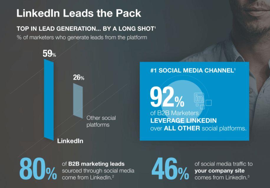 LinkedIn menghasilkan leads B2B terbanyak dibanding media sosial lain