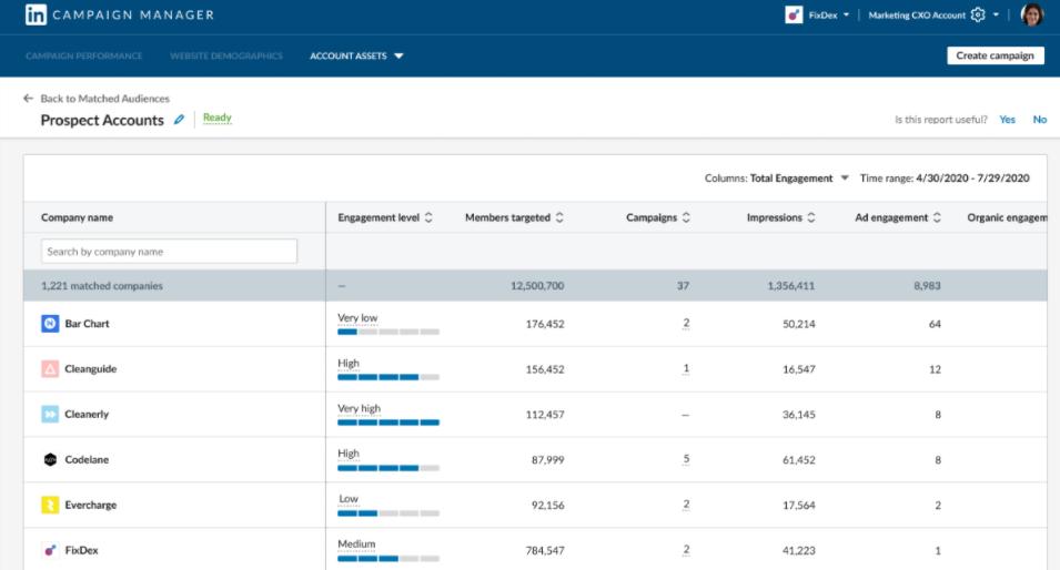 dashboard data-data leads yang berhasil didapatkan iklan