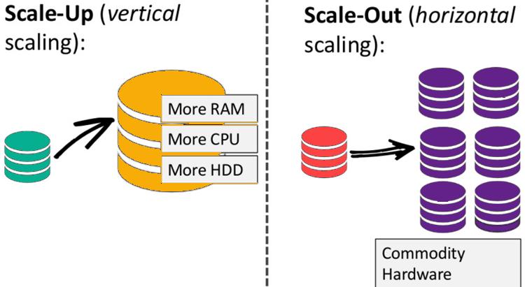 skalabilitas tipe scale-out nosql yang lebih mudah dan murah