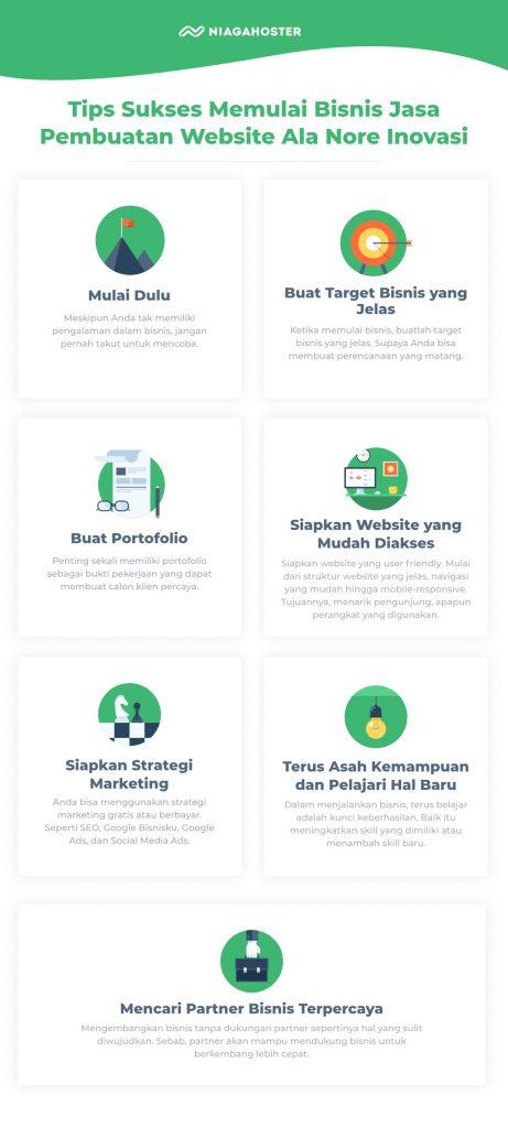 Infografik Tips Bisnis Jasa Pembuatan Website Ala Nore Inovasi