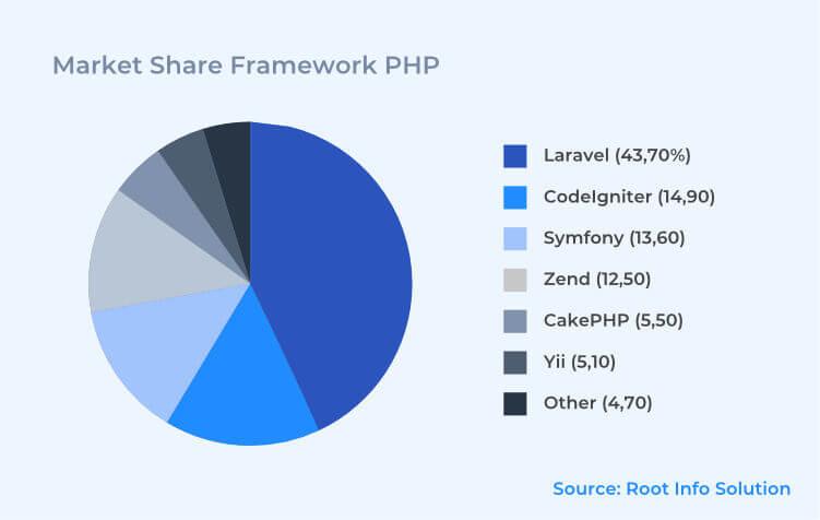 Market Share Framework PHP