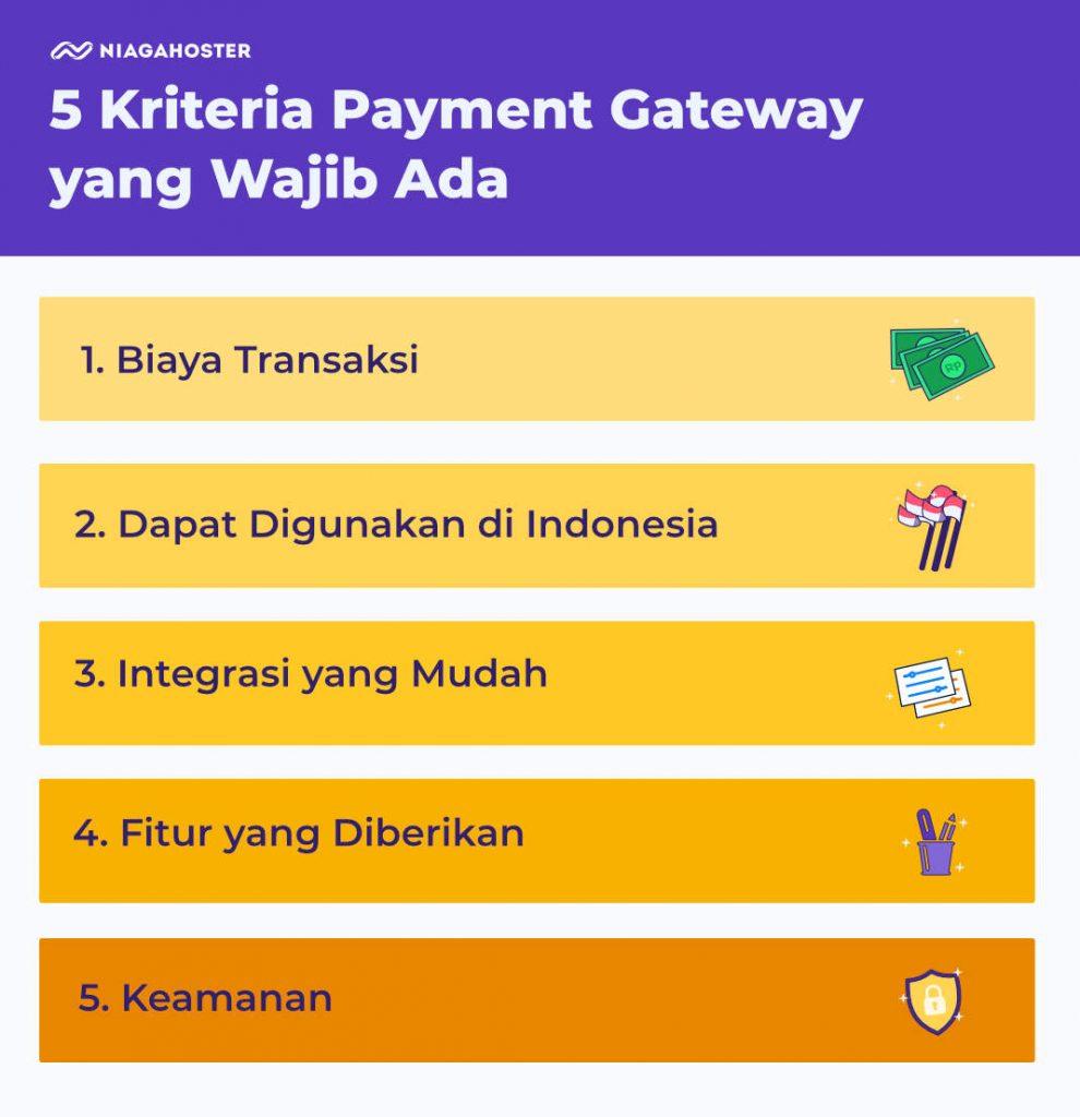 kriteria woocommerce payment gateway yang harus ada
