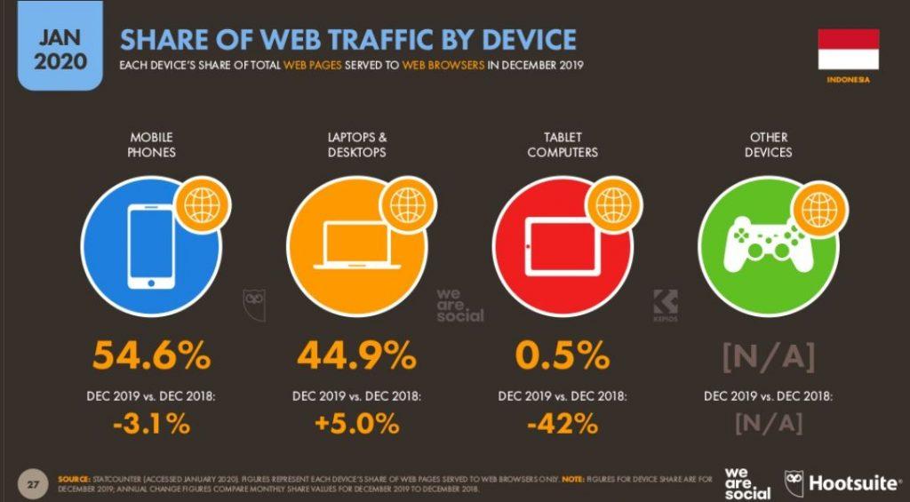 mengapa website portofolio harus mobile friendly