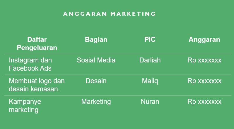 Anggaran Marketing plan