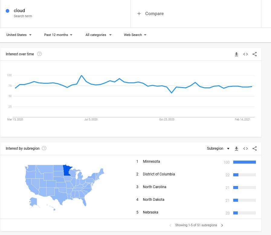 Mencari keywords di Google Trends