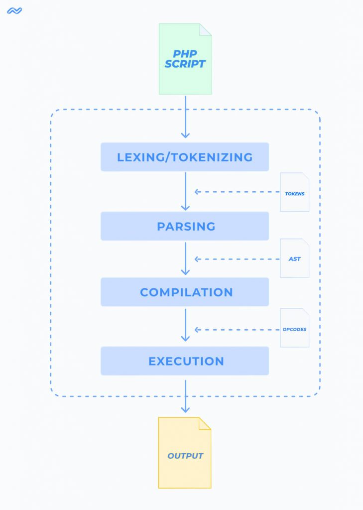 cara kerja compiler versi terdahulu