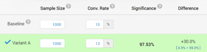 ab testing conversionxl