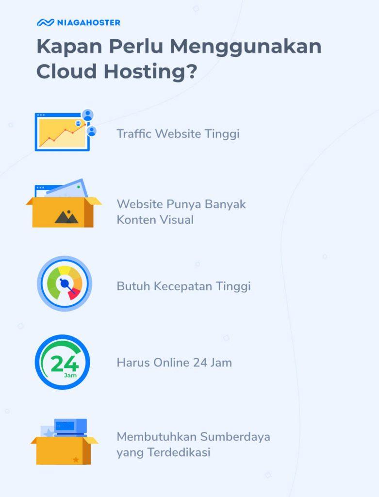 Kapan perlu menggunakan Cloud Hosting