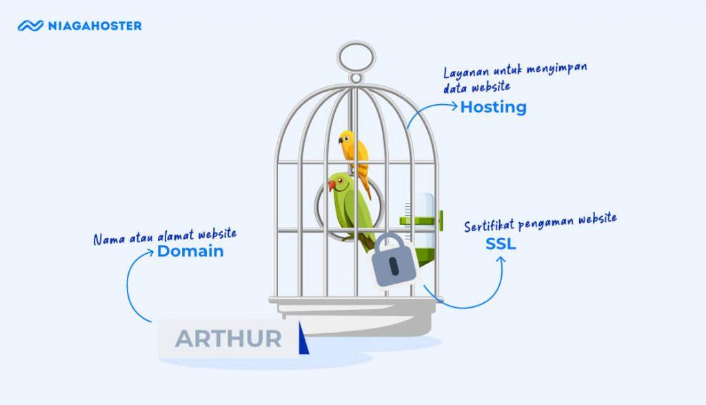 Membuat website di Niagahoster praktis karena sudah bundling hosting, domain, dan SSL