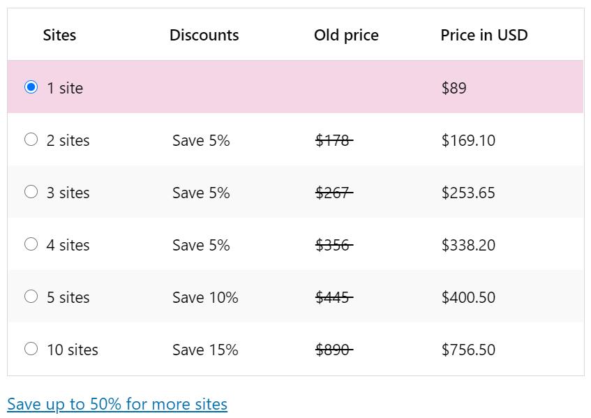 biaya plugin yoast seo premium