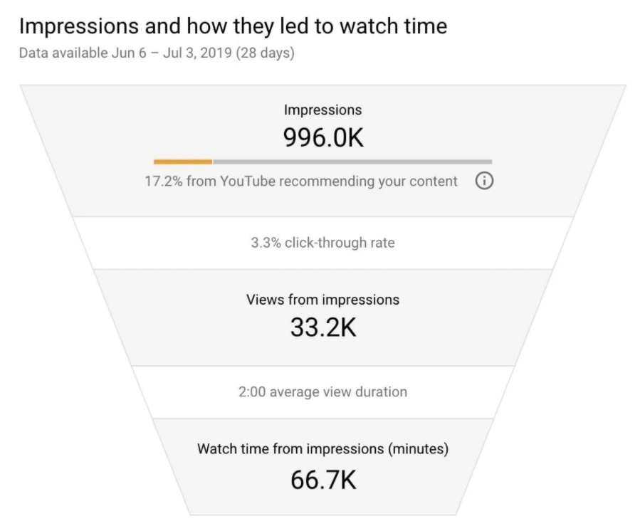 analisis algoritma youtube pada dashboard youtube analytic