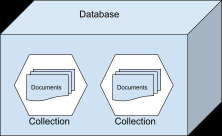Komponen dalam MongoDB