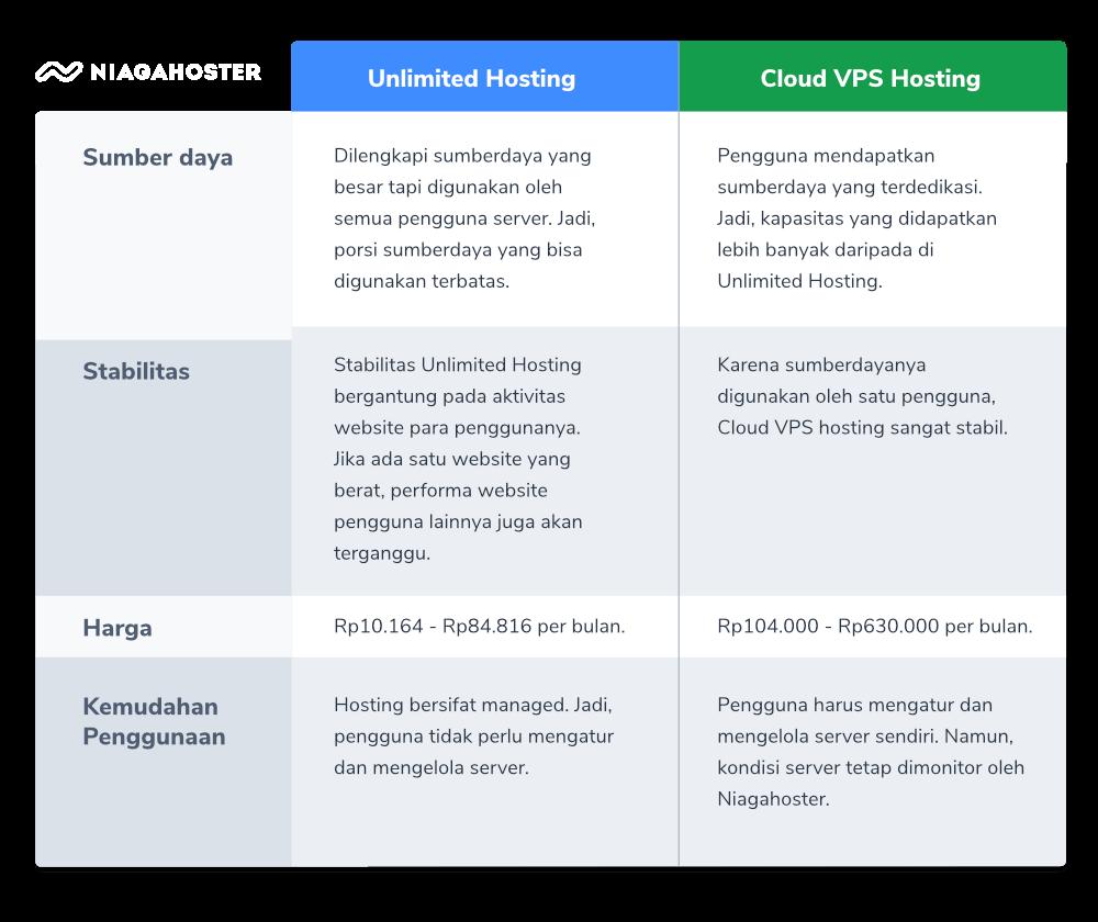 Tabel perbandingan Unlimited Hosting dan Cloud VPS Hosting