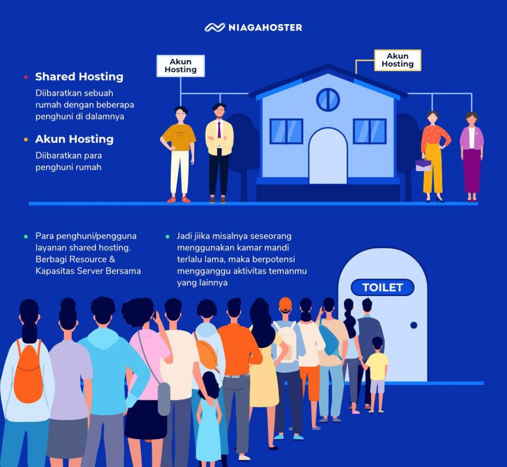 analogi pengertian shared web hosting adalah seperti kos atau kamar di dalam satu rumah bersama