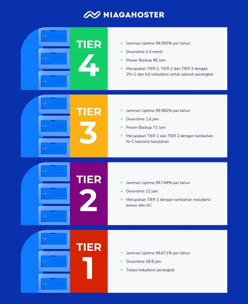 jenis-jenis data center tier untuk server hosting