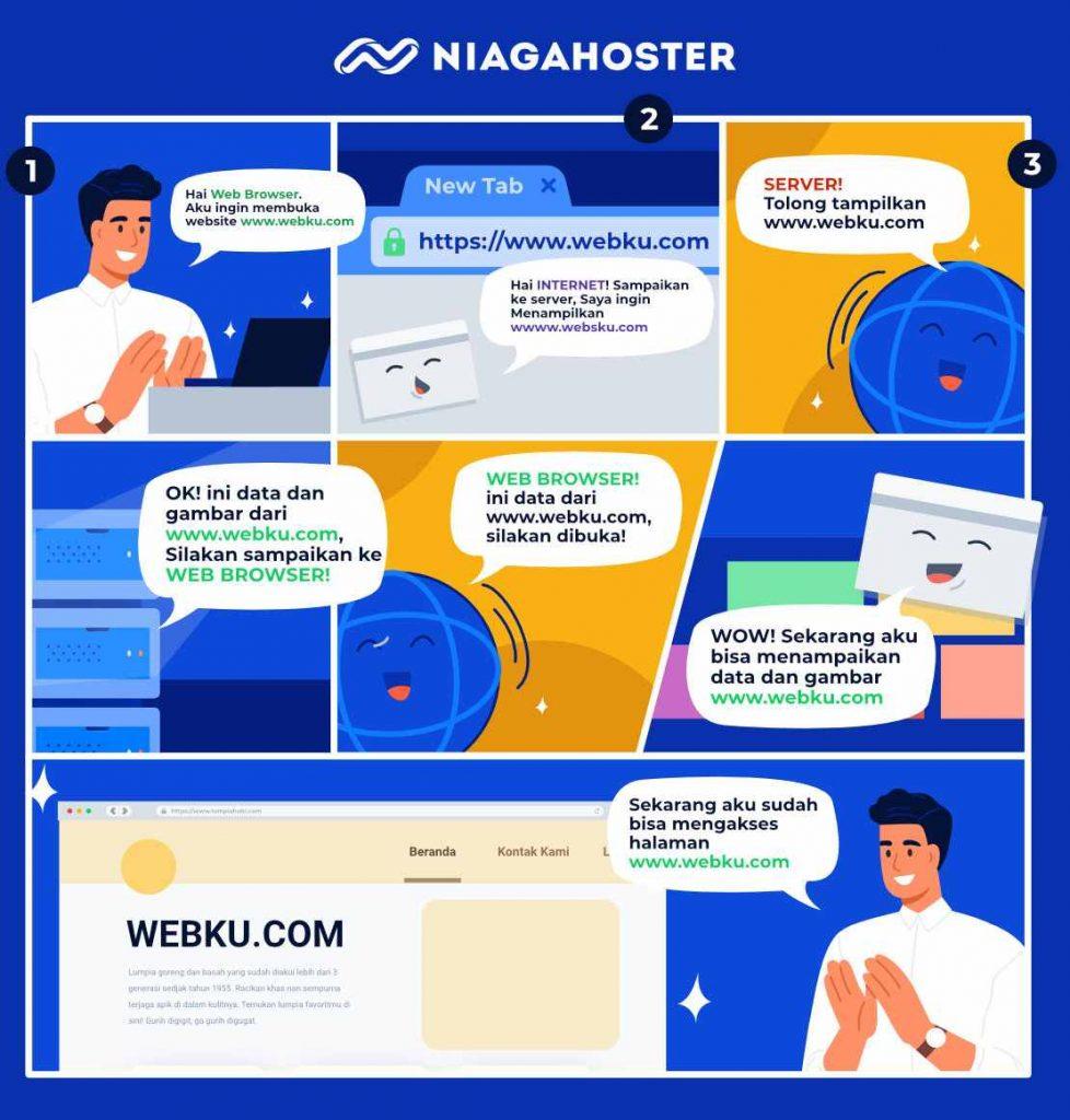 cara kerja domain dan web hosting adalah melalui lima tahap