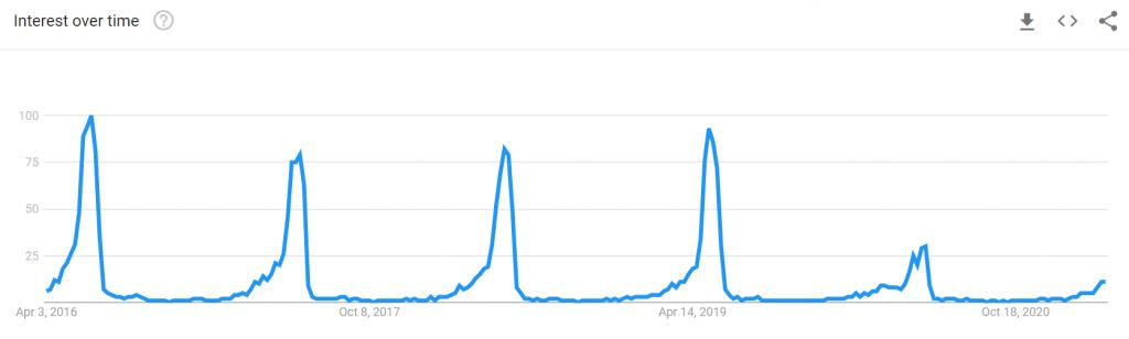 tren-pencarian-baju-lebaran-di-google-trends