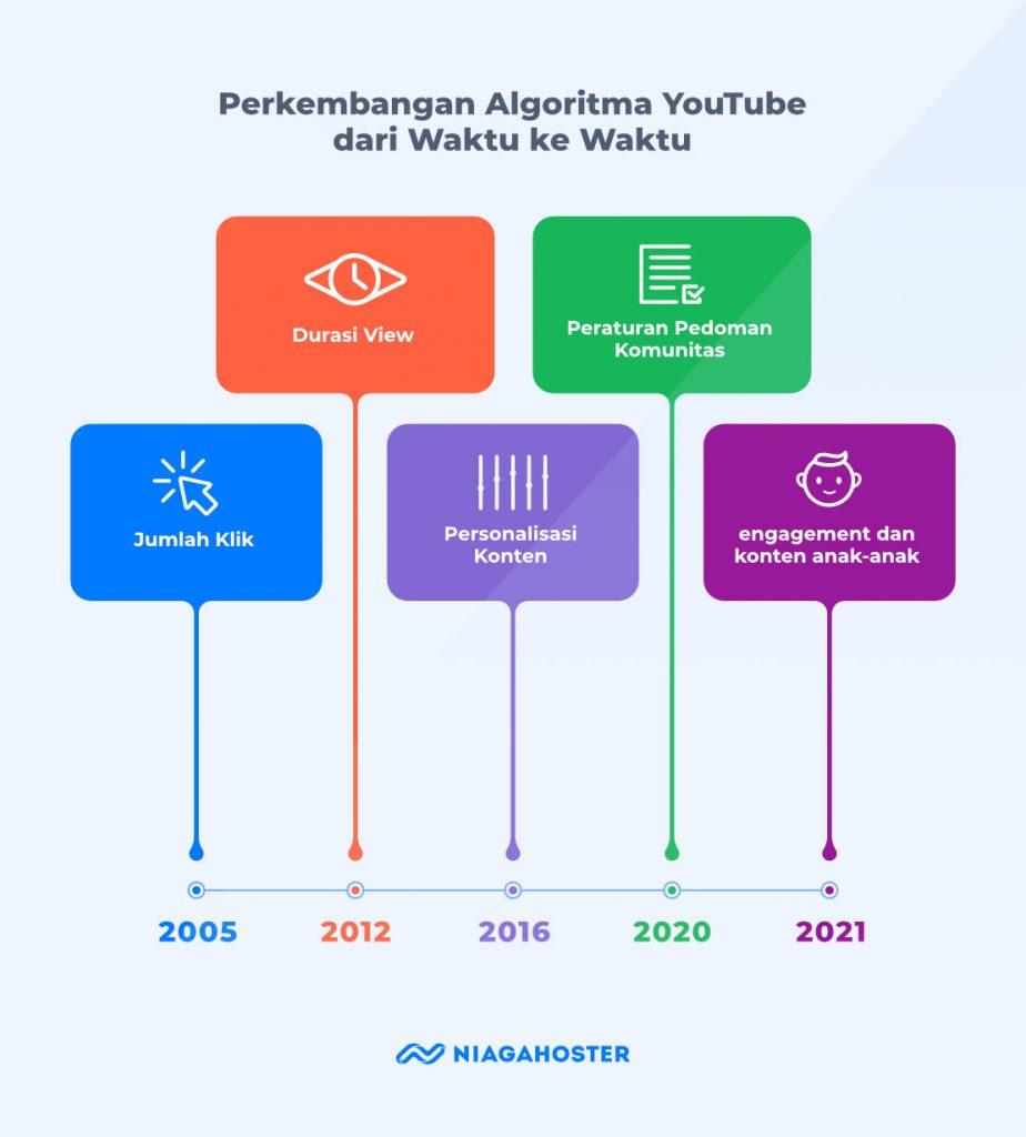 sejarah perkembangan algoritma youtube